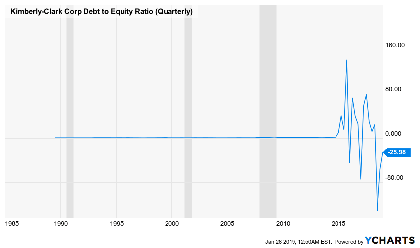 KMB Debt to Equity Ratio (Quarterly) Chart