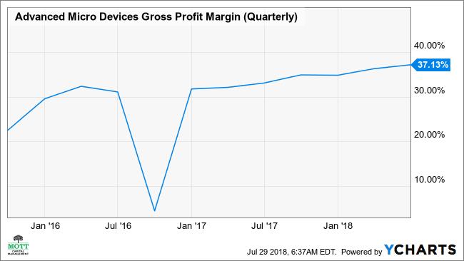 AMD Gross Profit Margin (Quarterly) Chart