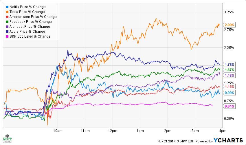 NFLX Price Chart