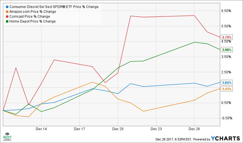 XLY Chart