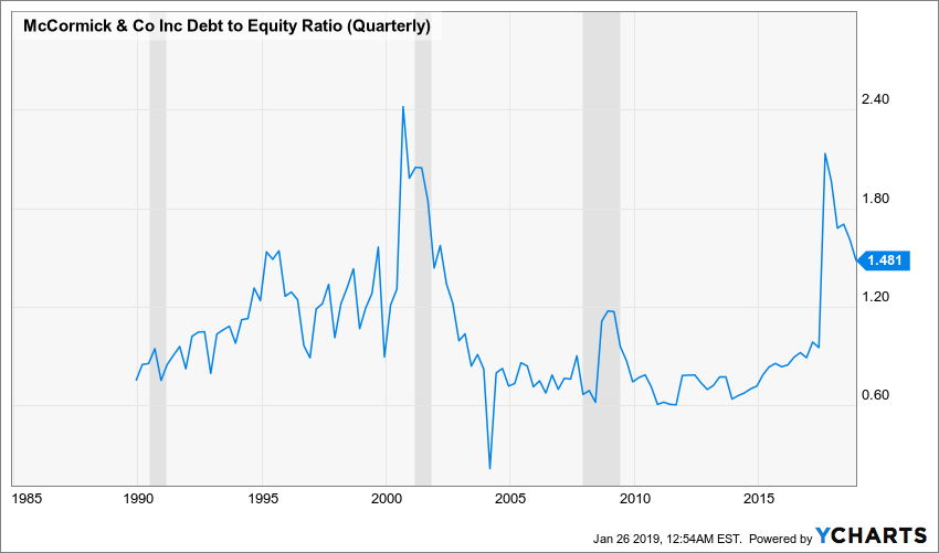 MKC Debt to Equity Ratio (Quarterly) Chart