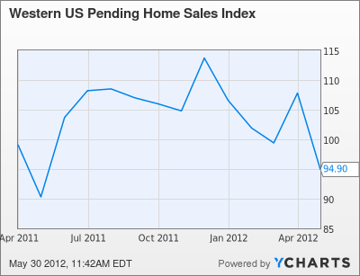 Western US Pending Home Sales Index Chart