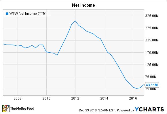 WTW Net Income (TTM) Chart