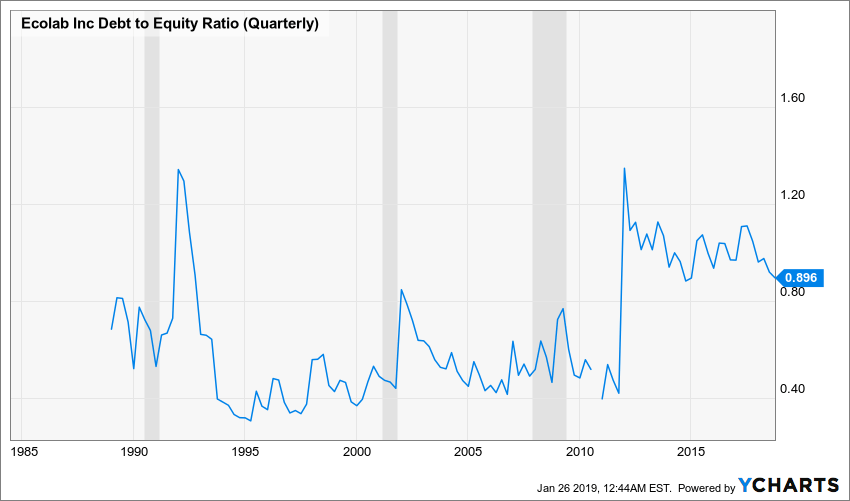 ECL Debt to Equity Ratio (Quarterly) Chart
