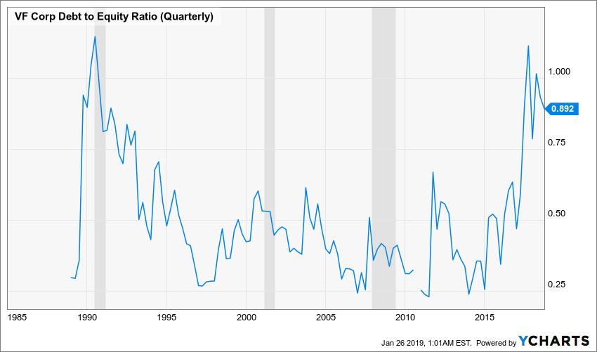 VFC Debt to Equity Ratio (Quarterly) Chart