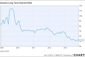 Romania Long Term Interest Rate Chart