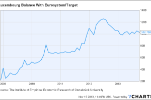 Luxembourg Balance With Eurosystem/Target Chart