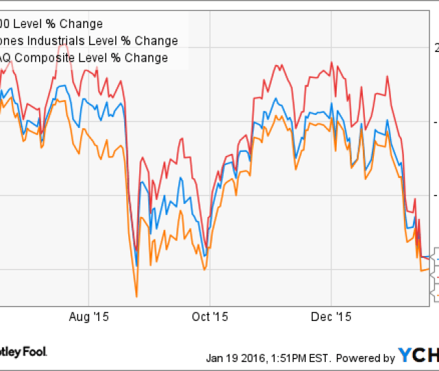 The Worst Investing Move During A Stock Market Crash The Motley Fool