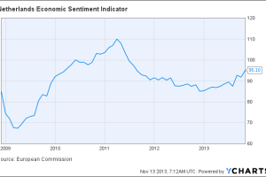 Netherlands Economic Sentiment Indicator Chart