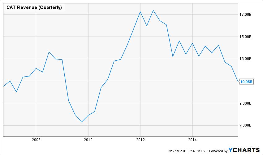 CAT Revenue (Quarterly) Chart