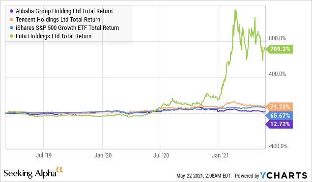 BABA Total Return Level Chart