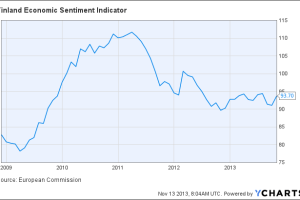 Finland Economic Sentiment Indicator Chart