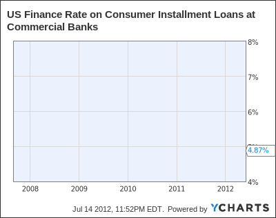 US Finance Rate on Consumer Installment Loans at Commercial Banks Chart