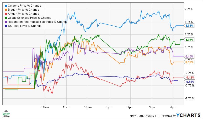 CELG Price Chart