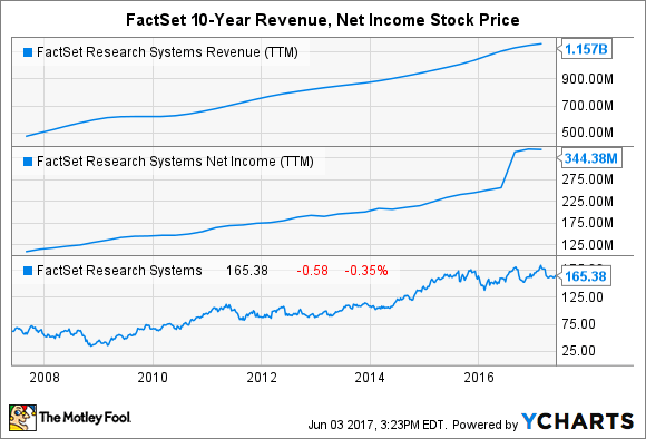 FDS Revenue (TTM) Chart