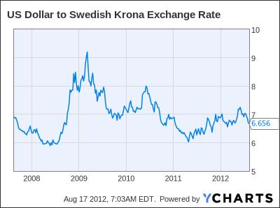 US Dollar to Swedish Krona Exchange Rate Chart