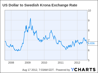 US Dollar to Swedish Krona Exchange Rate Chart