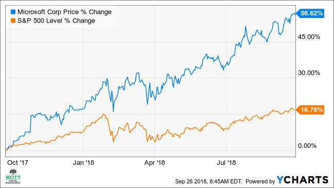 Microsoft May Fall 11% Despite Bullish Profit Forecasts ...