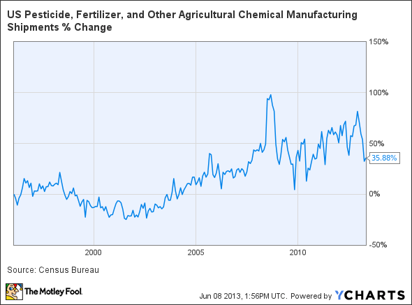 US Pesticide, Fertilizer, and Other Agricultural Chemical Manufacturing Shipments Chart