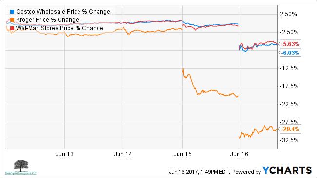 costco krogers walmart price chart