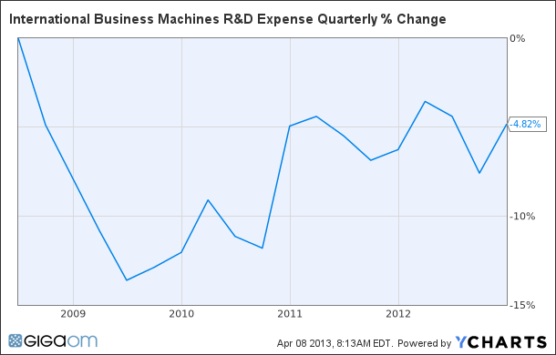 IBM R&D Expense Quarterly Chart