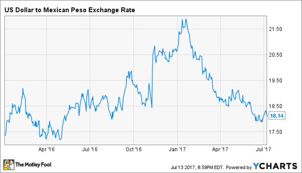 US Dollar to Mexican Peso Exchange Rate Chart