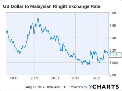 US Dollar to Malaysian Ringitt Exchange Rate Chart