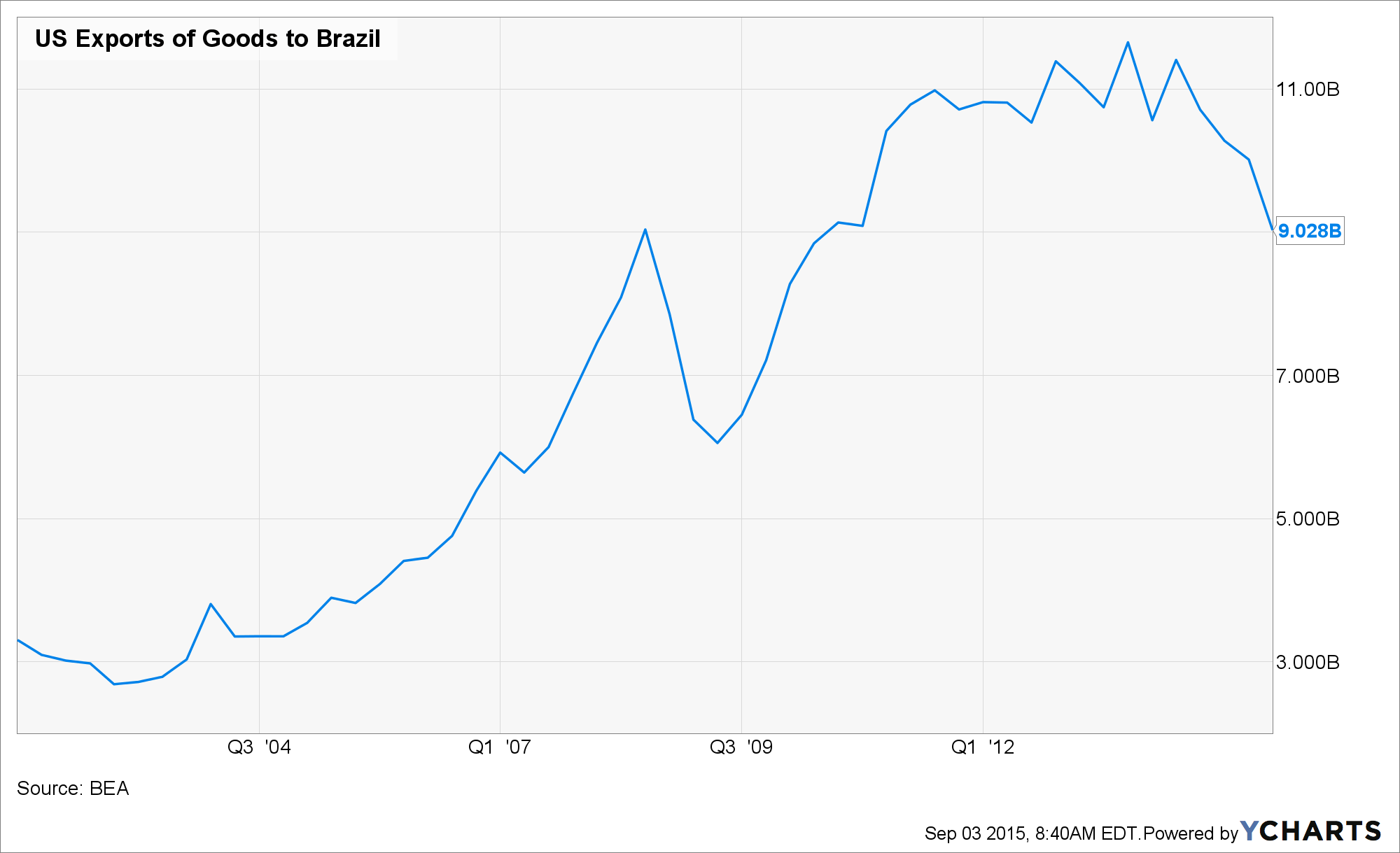 US Exports of Goods to Brazil Chart