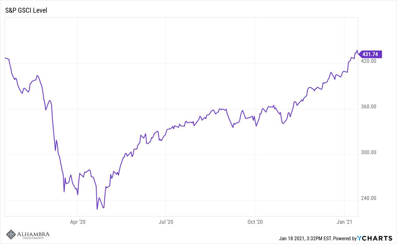 ^GNX Chart