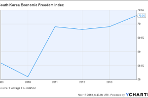 South Korea Economic Freedom Index Chart