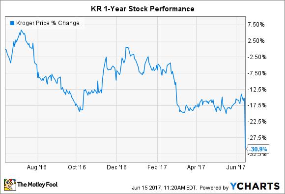 KR Chart