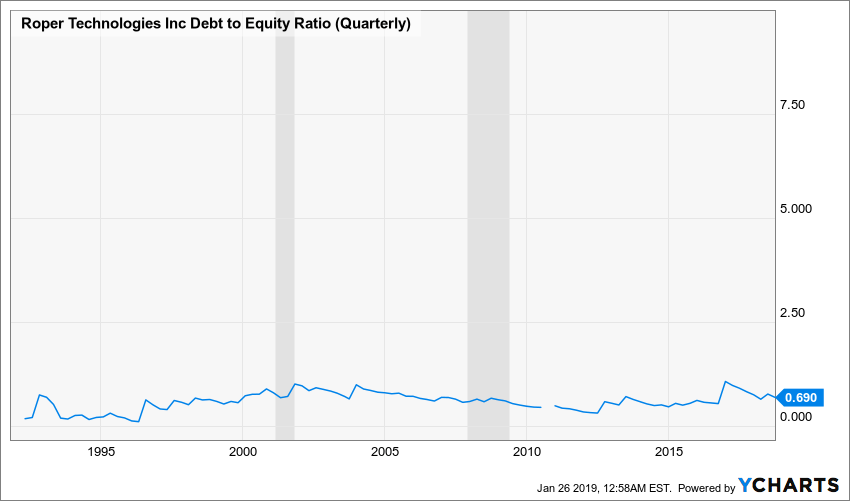 ROP Debt to Equity Ratio (Quarterly) Chart