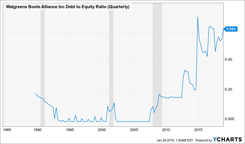 WBA Debt to Equity Ratio (Quarterly) Chart