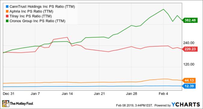 Graph of PS (TTM) CNTTF ratio