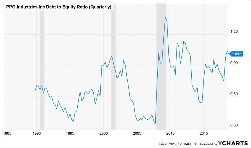 PPG Debt to Equity Ratio (Quarterly) Chart