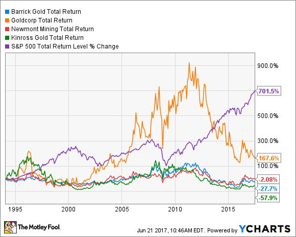 ABX Total Return Price Chart