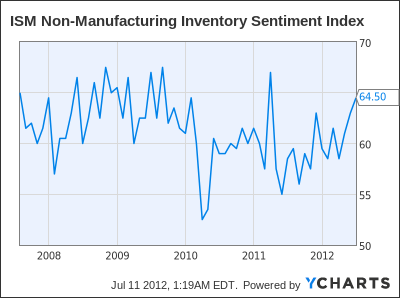 ISM Non-Manufacturing Inventory Sentiment Index Chart
