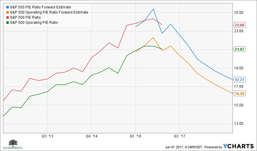 S&P 500 P/E Ratio Forward Estimate Chart