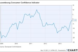 Luxembourg Consumer Confidence Indicator Chart