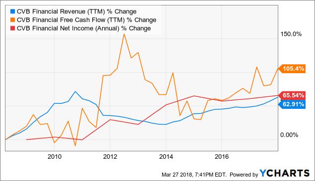 CVBF Revenue (TTM) Chart