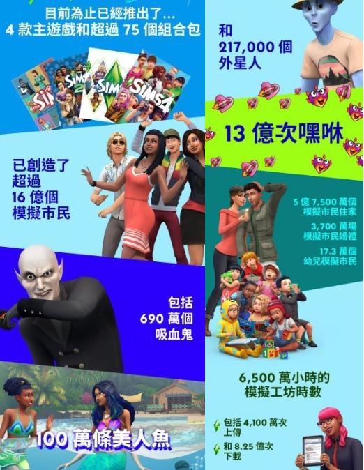 《模擬市民》20歲!誕生超過16億居民與13億次嘿咻發生 登入領「生日熱水浴缸」繼續造人吧 - Yahoo奇摩遊戲電競