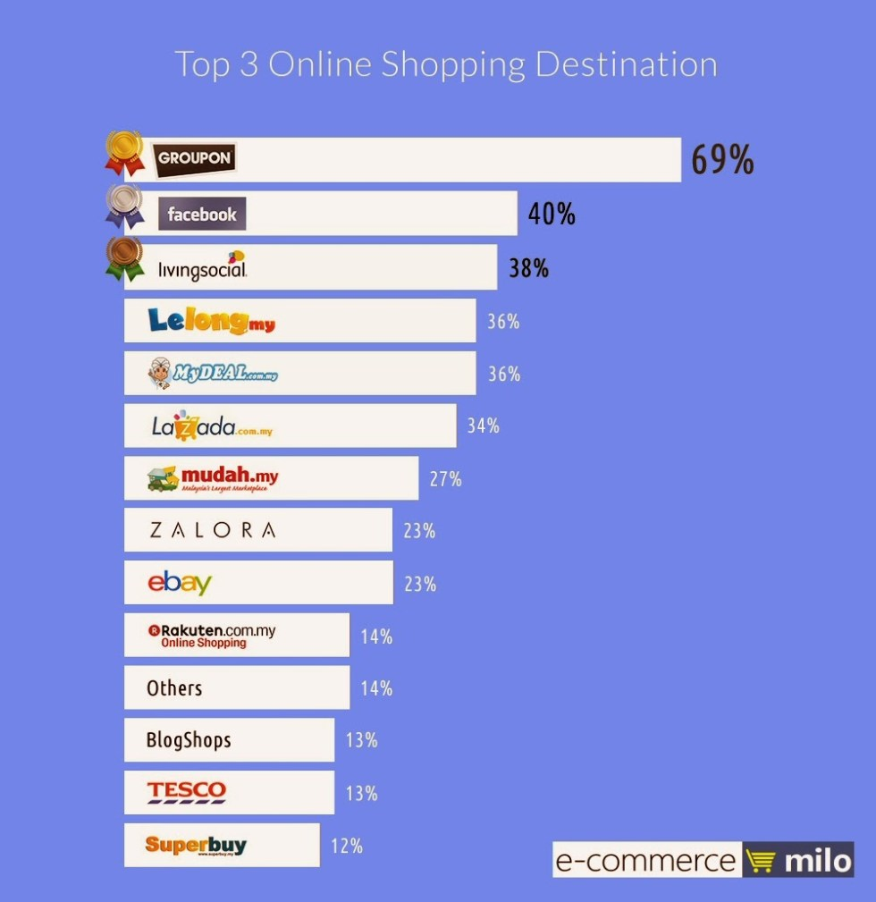 E-Commerce Infographic: Understanding online shoppers in ...