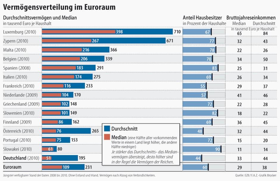 Deutsche Bürger sind die Ärmsten im Euroland
