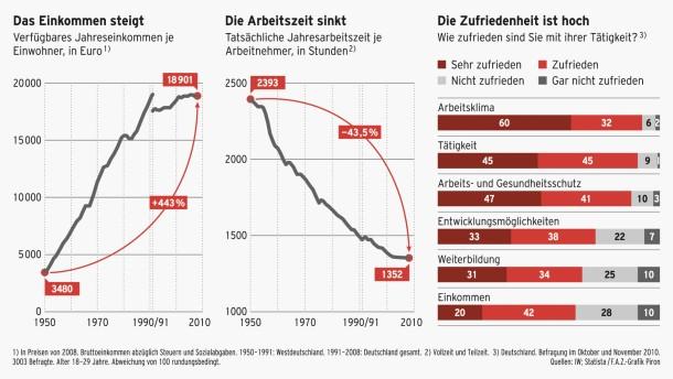 Infografik / Einkommen Arbeitszeit Zufriedenheit