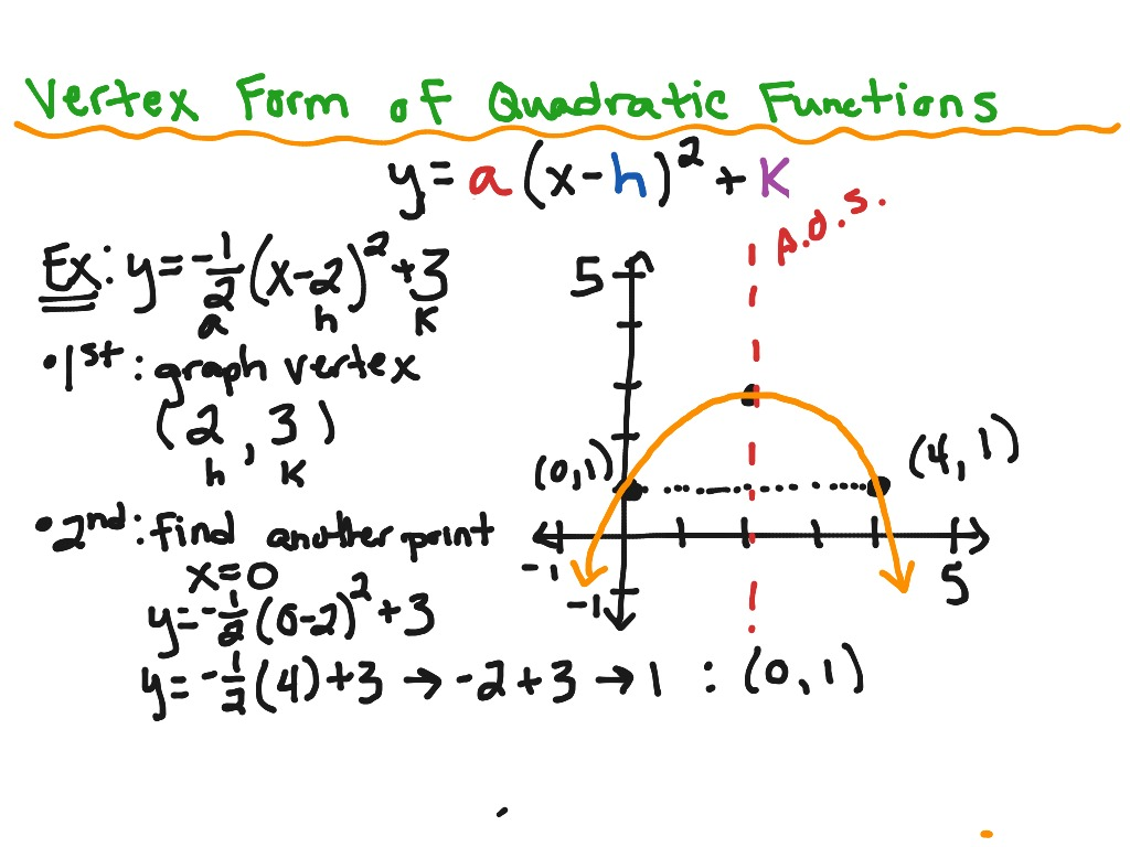 Put Quadratic Equation Into Vertex Form Calculator