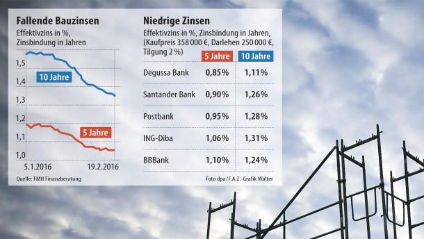 Infografik / Fallende Bauzinsen / Niedrige Zinsen