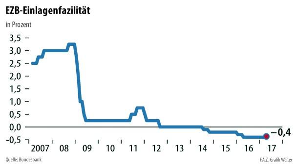 Infografik / EZB-Einlagenfazilität