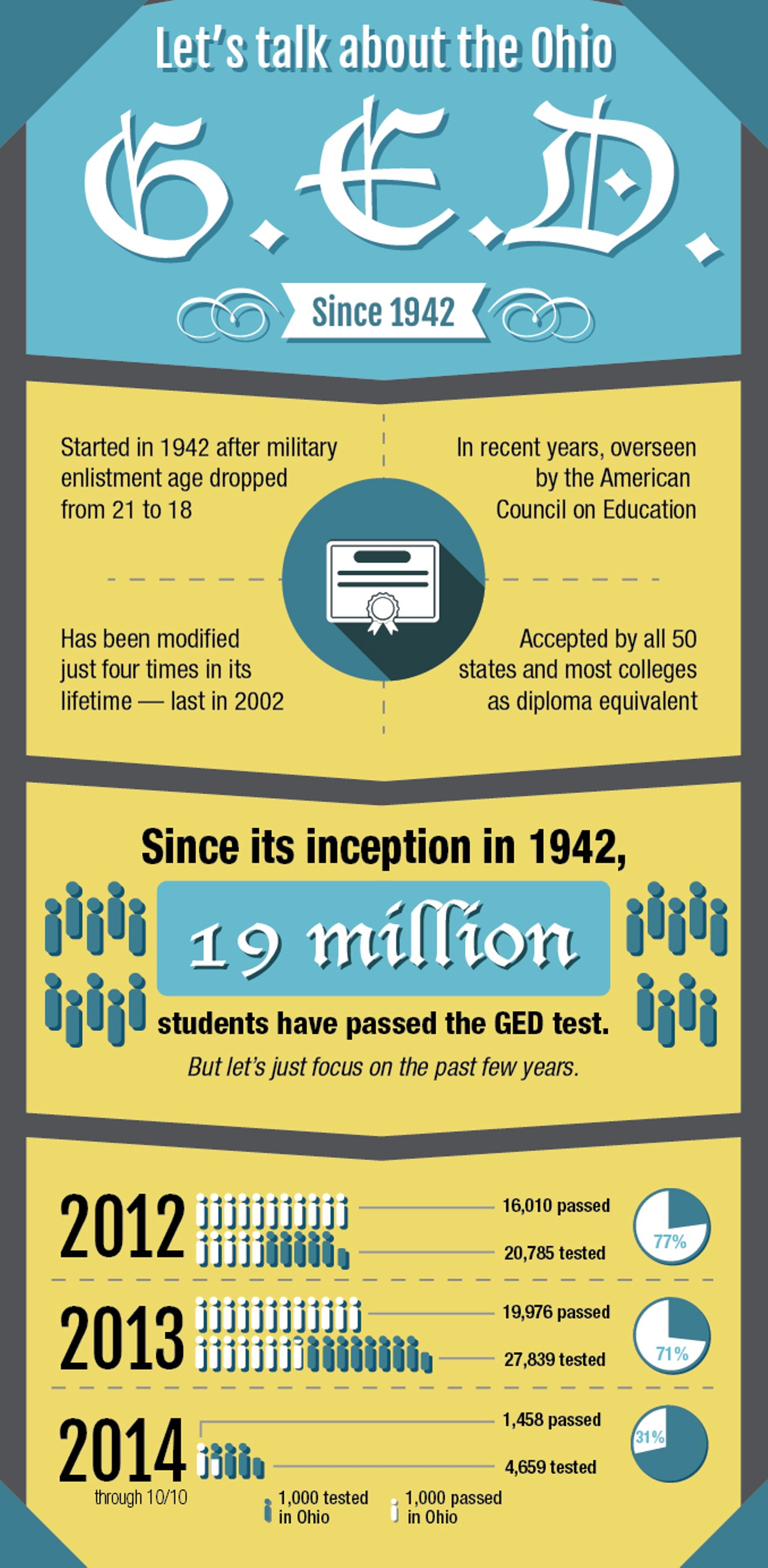 Nearly 500 000 Fewer Americans Will Pass The Ged In After A Major Overhaul To The Test Why