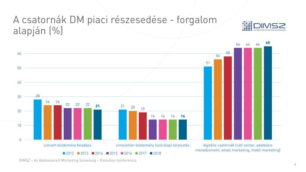 Az adatvezérelt (DM) piac alakulása. Forrás: DIMSZ