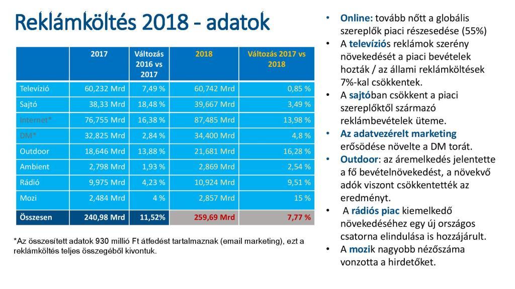Az egyes médiatípusokra eső reklámköltések 2018-ban. forrás: MRSZ, reklámtorta 2018